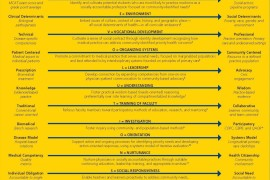 The REVOLUTIONS Framework: A Blueprint for Socially Accountable Medical Education